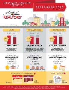 Maryland Realtors Stats