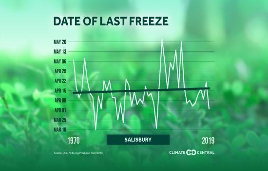 Last Freeze Sby