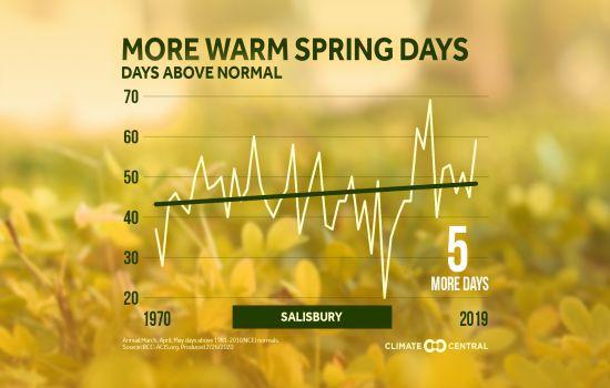 Warm Spring Days Sby