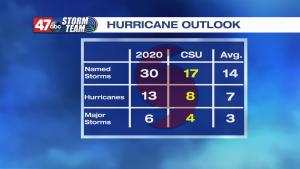 Hd Hurricaneoutlook